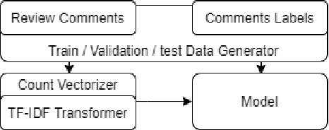 Figure 1 for Detecting Problem Statements in Peer Assessments