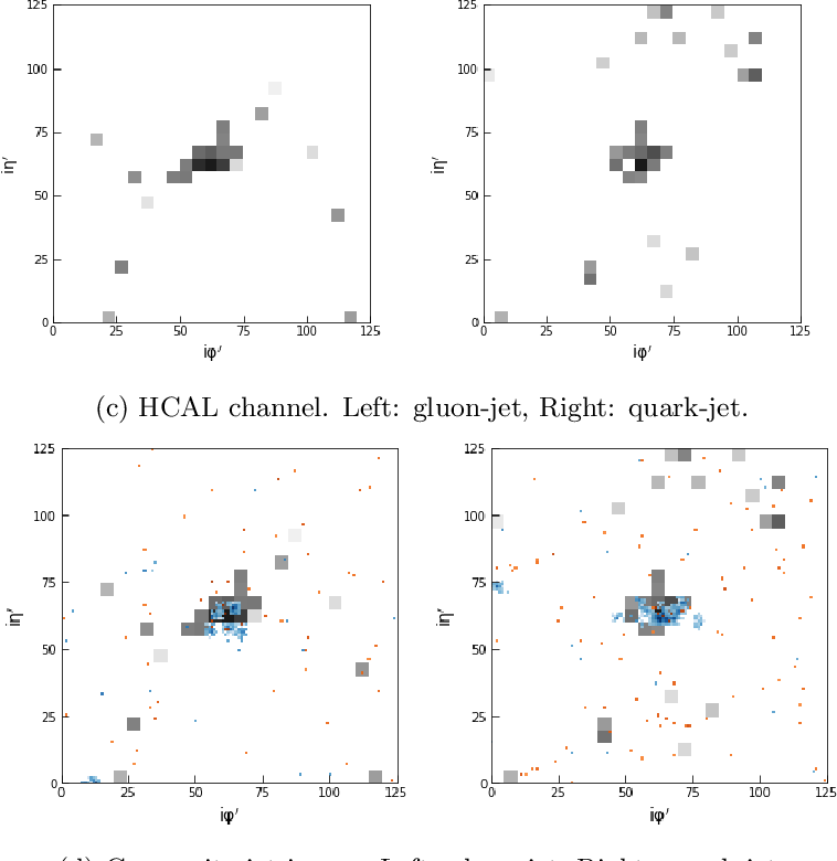 Figure 3 for End-to-End Jet Classification of Quarks and Gluons with the CMS Open Data