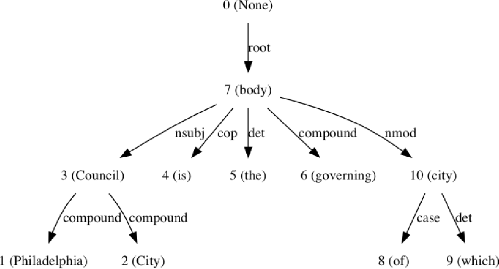 Figure 4 for Template-based Question Answering using Recursive Neural Networks