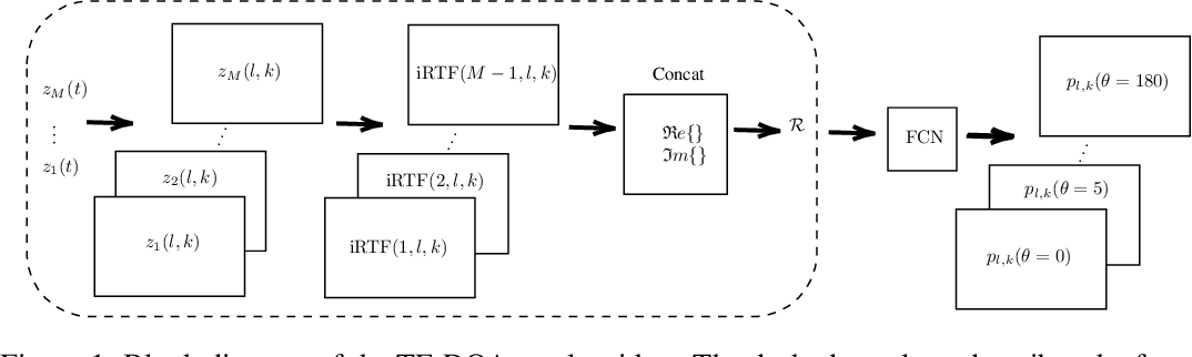 Figure 1 for FCN Approach for Dynamically Locating Multiple Speakers