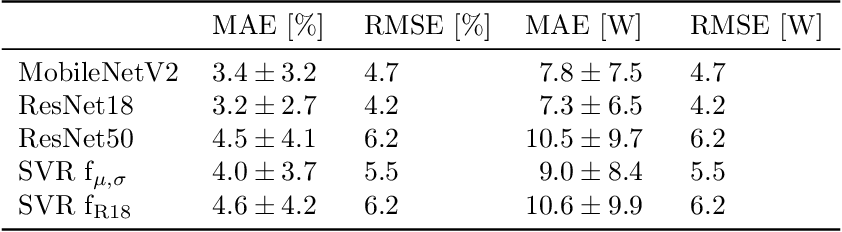 Figure 4 for Deep Learning-based Pipeline for Module Power Prediction from EL Measurements