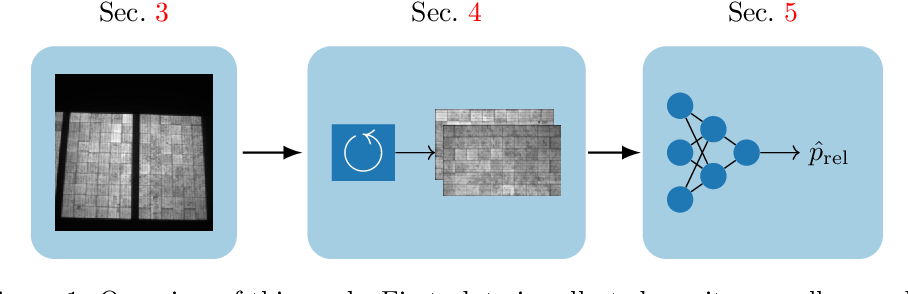 Figure 1 for Deep Learning-based Pipeline for Module Power Prediction from EL Measurements