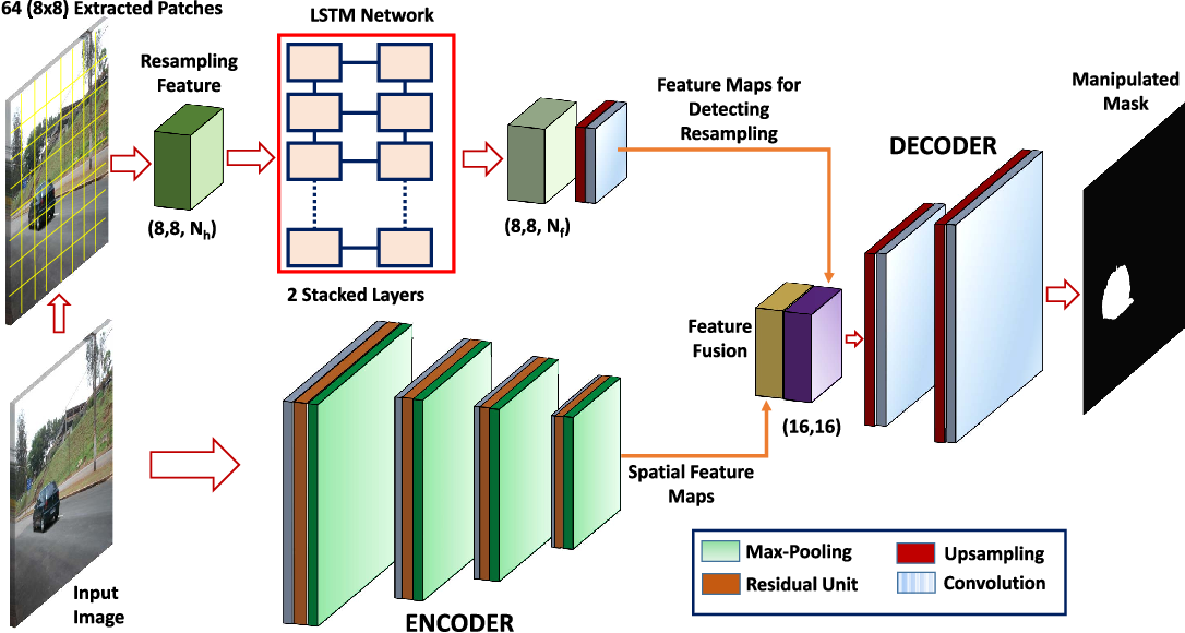 Figure 2 for Hybrid LSTM and Encoder-Decoder Architecture for Detection of Image Forgeries