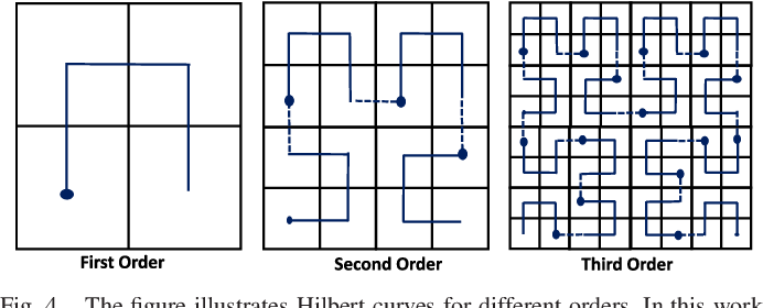 Figure 4 for Hybrid LSTM and Encoder-Decoder Architecture for Detection of Image Forgeries
