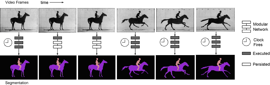 Figure 1 for Clockwork Convnets for Video Semantic Segmentation