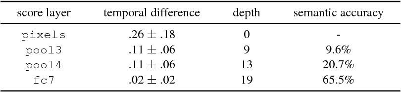 Figure 2 for Clockwork Convnets for Video Semantic Segmentation