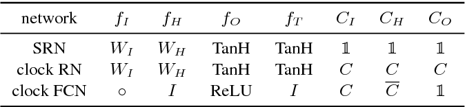 Figure 4 for Clockwork Convnets for Video Semantic Segmentation