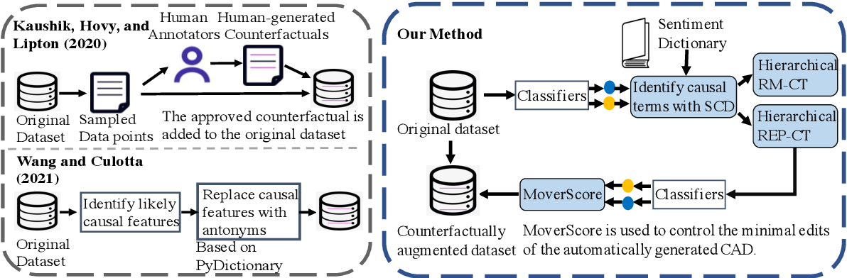 Figure 1 for Exploring the Efficacy of Automatically Generated Counterfactuals for Sentiment Analysis