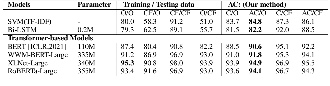 Figure 3 for Exploring the Efficacy of Automatically Generated Counterfactuals for Sentiment Analysis