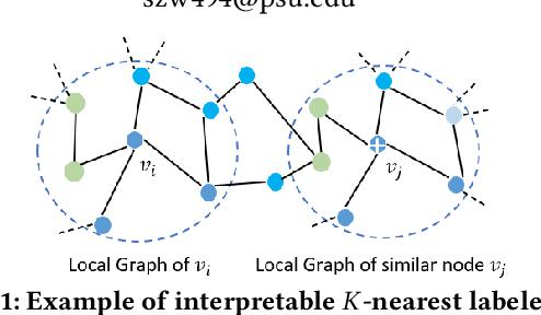 Figure 1 for Towards Self-Explainable Graph Neural Network