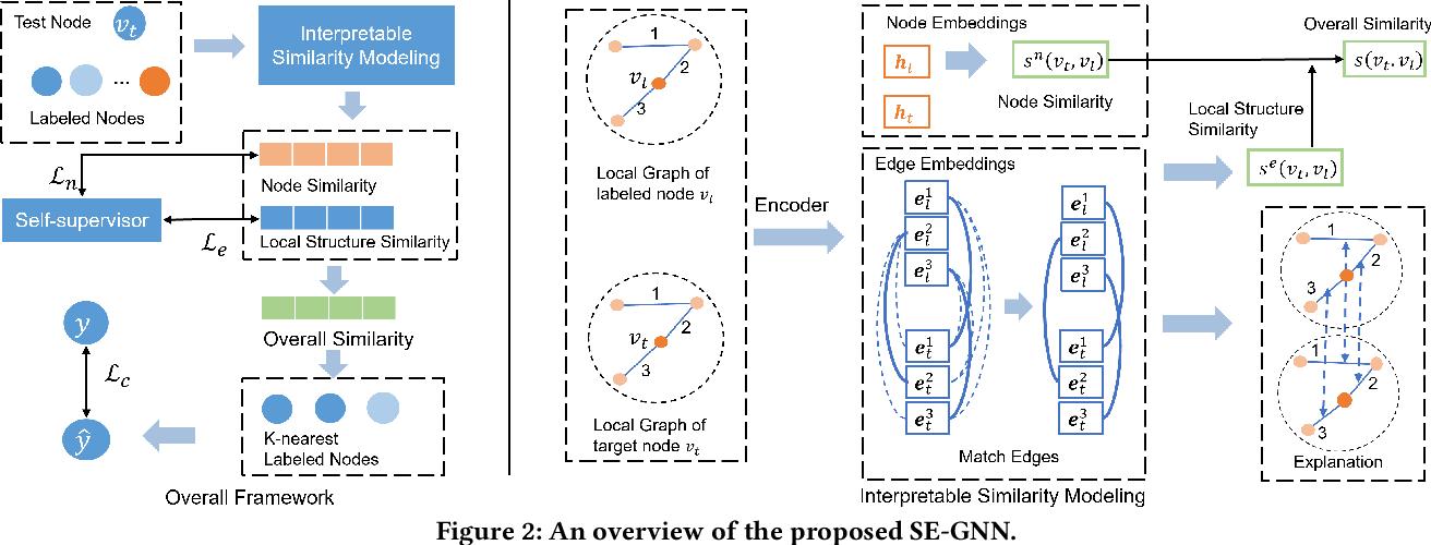 Figure 3 for Towards Self-Explainable Graph Neural Network