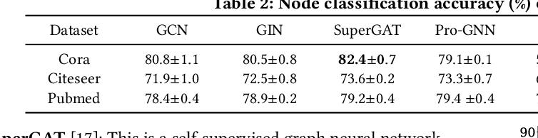 Figure 4 for Towards Self-Explainable Graph Neural Network