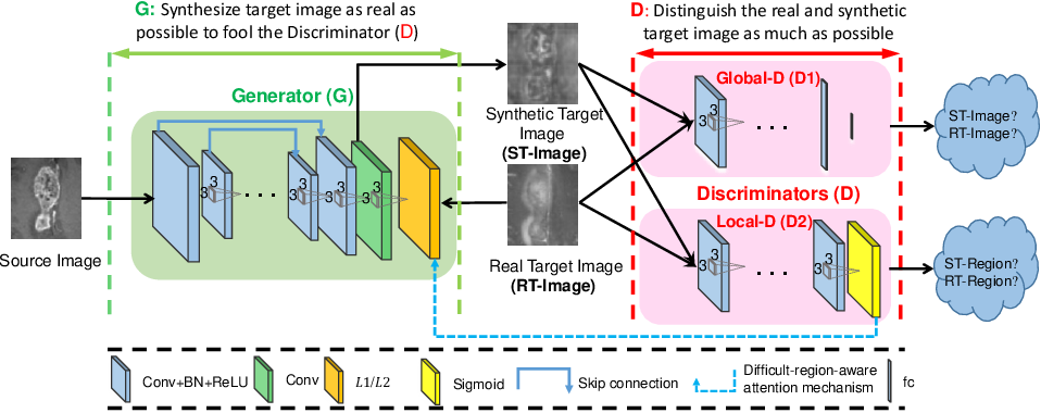 Figure 2 for Dual Adversarial Learning with Attention Mechanism for Fine-grained Medical Image Synthesis
