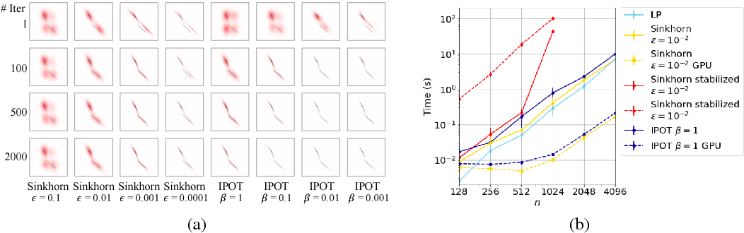 Figure 2 for A Fast Proximal Point Method for Computing Wasserstein Distance