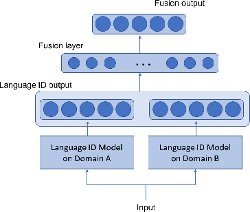 Figure 2 for Domain Attentive Fusion for End-to-end Dialect Identification with Unknown Target Domain