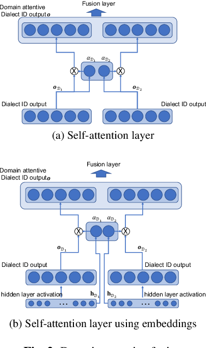 Figure 4 for Domain Attentive Fusion for End-to-end Dialect Identification with Unknown Target Domain
