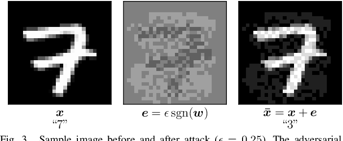 Figure 1 for Sparsity-based Defense against Adversarial Attacks on Linear Classifiers