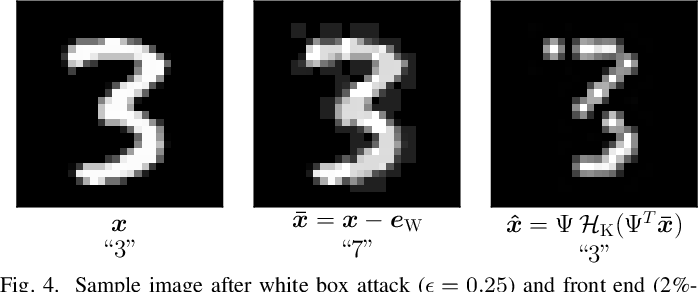 Figure 2 for Sparsity-based Defense against Adversarial Attacks on Linear Classifiers