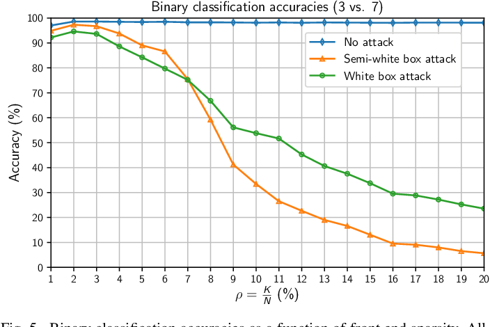 Figure 3 for Sparsity-based Defense against Adversarial Attacks on Linear Classifiers