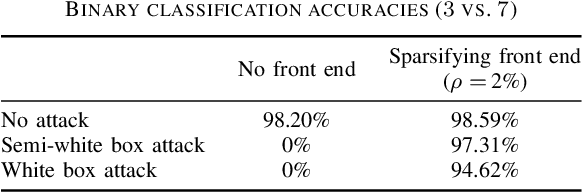 Figure 4 for Sparsity-based Defense against Adversarial Attacks on Linear Classifiers