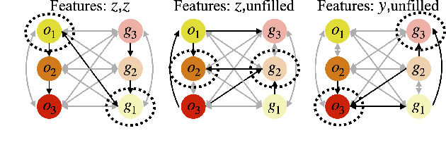 Figure 4 for Efficient and Interpretable Robot Manipulation with Graph Neural Networks