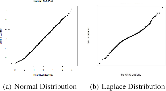 Figure 1 for Computer Vision and Metrics Learning for Hypothesis Testing: An Application of Q-Q Plot for Normality Test