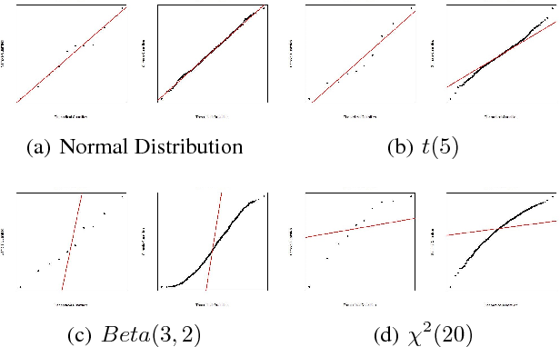 Figure 3 for Computer Vision and Metrics Learning for Hypothesis Testing: An Application of Q-Q Plot for Normality Test