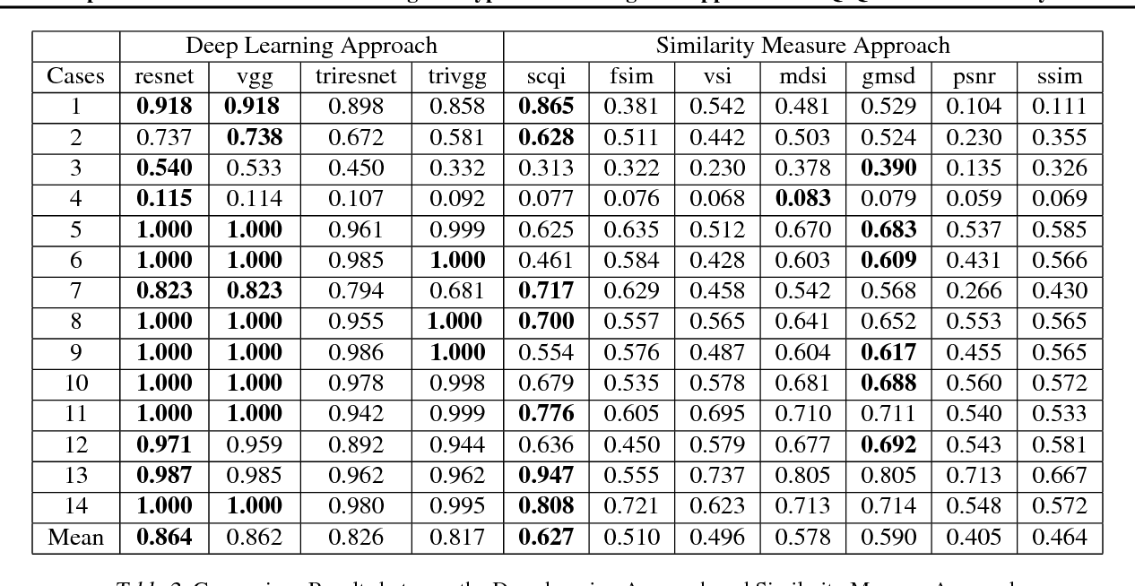 Figure 4 for Computer Vision and Metrics Learning for Hypothesis Testing: An Application of Q-Q Plot for Normality Test