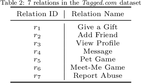 Figure 4 for Leveraging Multi-level Dependency of Relational Sequences for Social Spammer Detection
