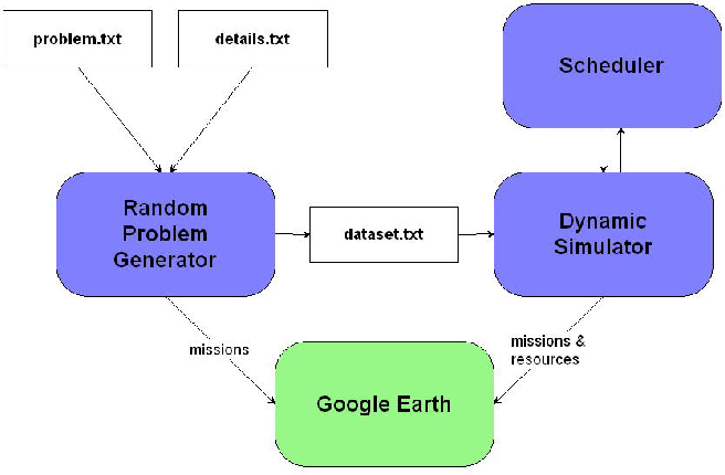 PDF] Generating Random Dynamic Resource Scheduling Problems