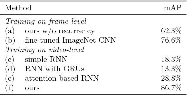 Figure 4 for A Bag-of-Words Equivalent Recurrent Neural Network for Action Recognition