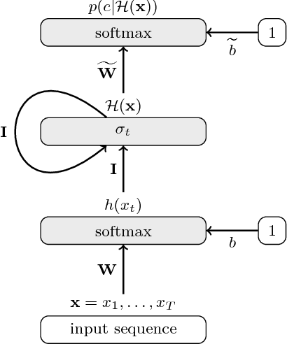 Figure 1 for A Bag-of-Words Equivalent Recurrent Neural Network for Action Recognition