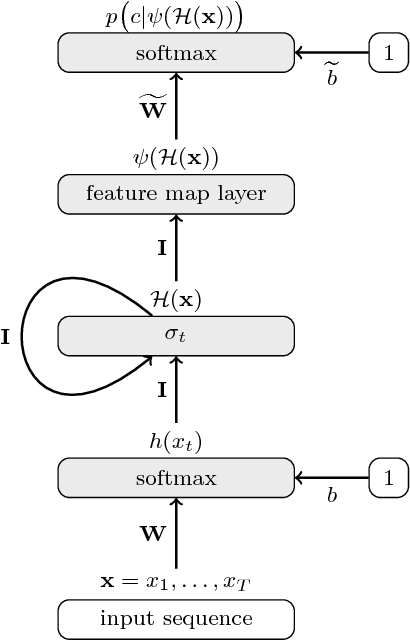 Figure 3 for A Bag-of-Words Equivalent Recurrent Neural Network for Action Recognition