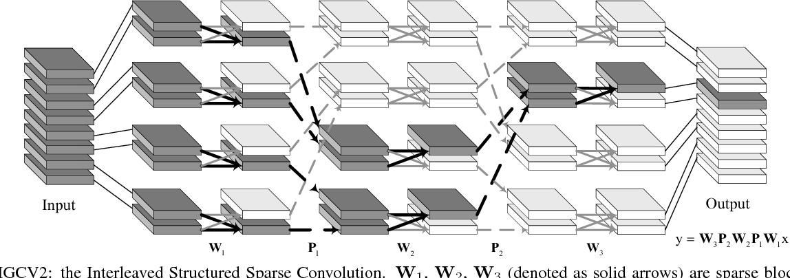 Figure 1 for IGCV$2$: Interleaved Structured Sparse Convolutional Neural Networks