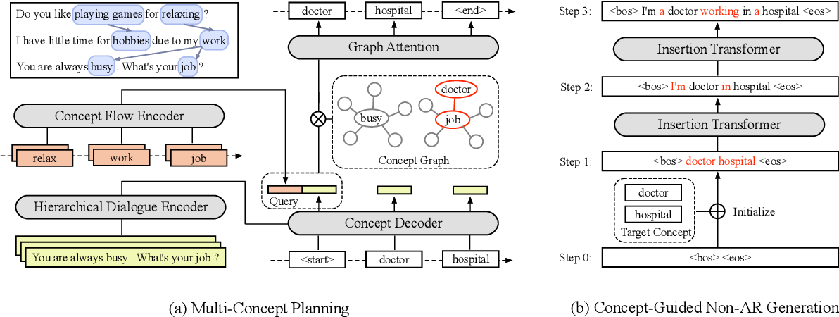 Figure 3 for Thinking Clearly, Talking Fast: Concept-Guided Non-Autoregressive Generation for Open-Domain Dialogue Systems