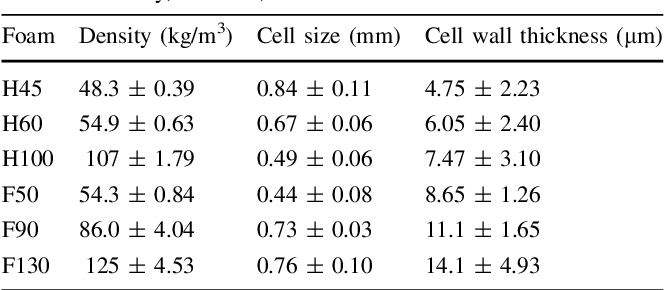 Table 3 from Characterization of Fracture Toughness G ( sub