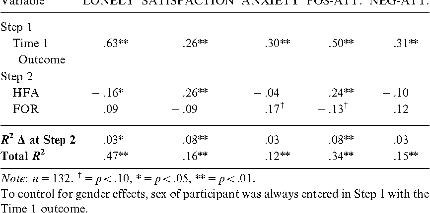 Table 2 Summary of Hierarchical Regression Analyses for Motives Predicting Time 2 Outcomes—Study 1