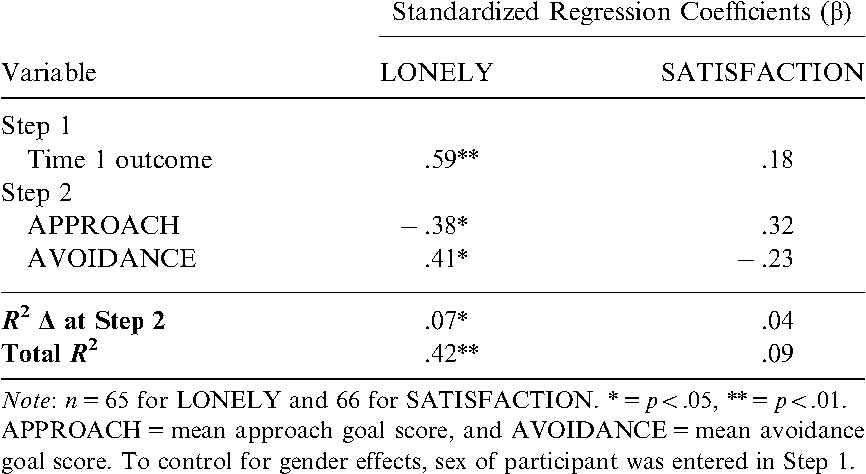 Table 6 Summary of Hierarchical Regression Analyses for Current Goals Measure Predicting Time 2 Outcomes, Controlling for Time 1 Outcomes—Study 2