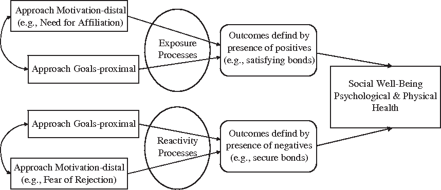 Figure 1 The proposed model of approach and avoidance social motives and goals.