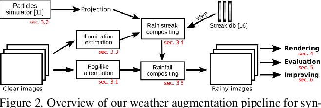 Figure 2 for Physics-Based Rendering for Improving Robustness to Rain