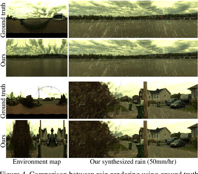 Figure 4 for Physics-Based Rendering for Improving Robustness to Rain