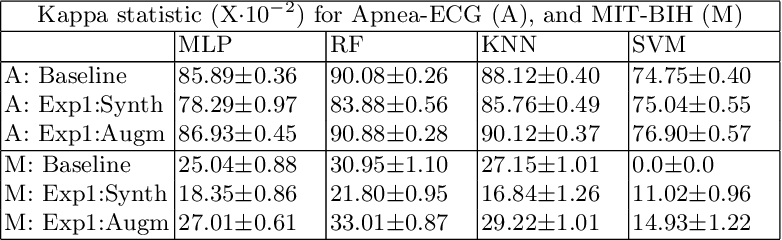 Figure 2 for Augmenting Physiological Time Series Data: A Case Study for Sleep Apnea Detection