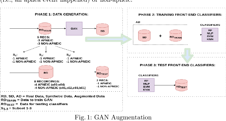 Figure 1 for Augmenting Physiological Time Series Data: A Case Study for Sleep Apnea Detection