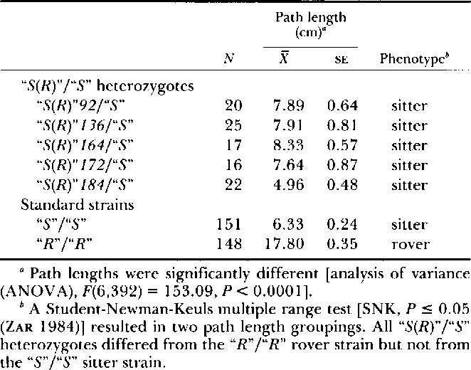 Table 2 from Genetic localization of foraging (for): a major