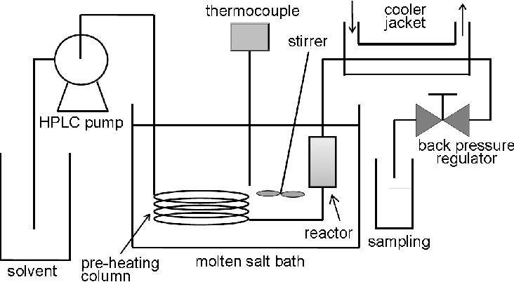 Figure 2 from Hydrothermal Depolymerization of Polyesters