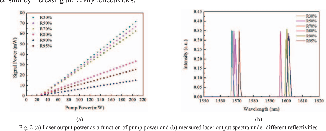 Fig. 2 (a) Laser output power as a function of pump power and (b) measured laser output spectra under different reflectivities
