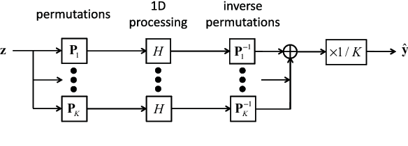 Figure 1 for Image Processing using Smooth Ordering of its Patches