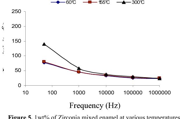 Figure 5. 1wt% of Zirconia mixed enamel at various temperatures.