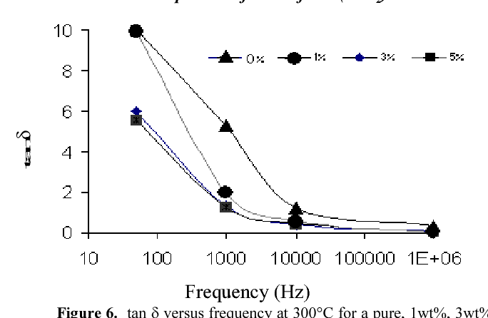 Figure 6. tan δ versus frequency at 300°C for a pure, 1wt%, 3wt% and 5wt% of Zirconia mixed enamel. The scale on x-axis is a logarithmic.