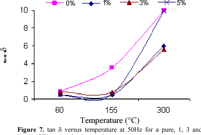 Figure 7. tan δ versus temperature at 50Hz for a pure, 1, 3 and 5wt% of Zirconia mixed enamel.